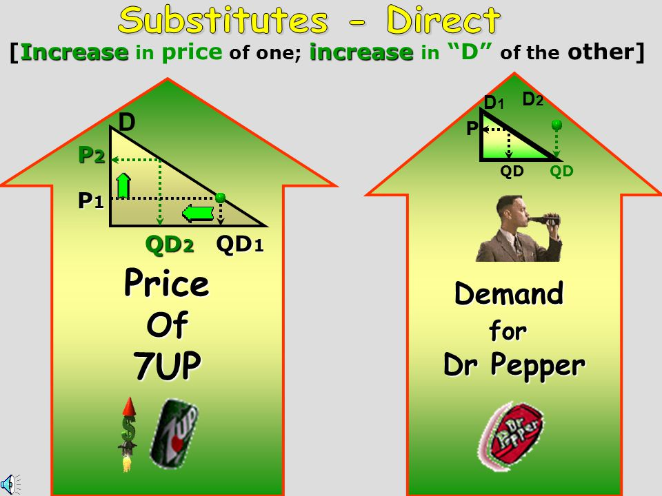 [Increase in price of one; increase in D of the other]